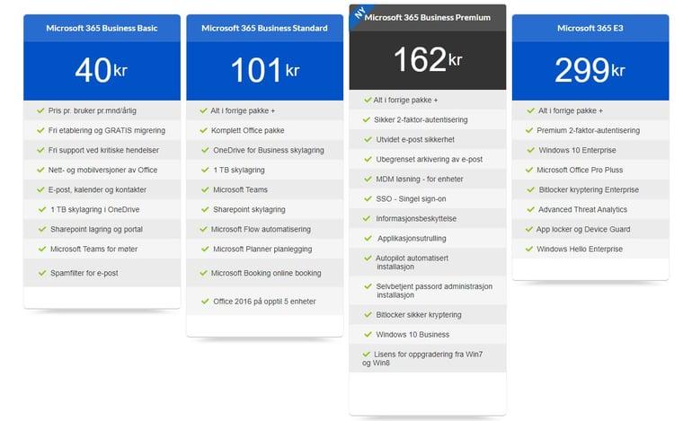 Hva øker prisen på Microsoft 365 Business Premium 2