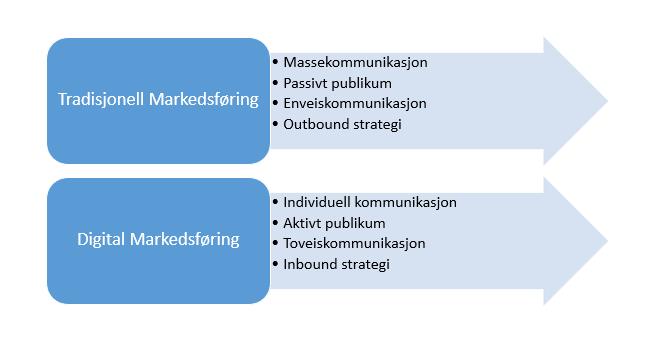 digital og tradisjonell markedsføring